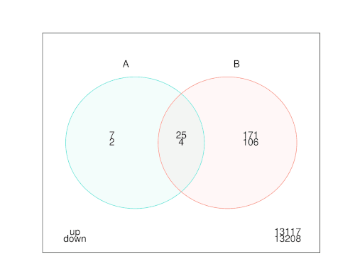 Figure 5. Venn diagram of the intersection of the dysregulated genes in the IL-17A vs control comparisons by cell type. Genes are separated into up- (top numbers) and down-regulated genes (bottom numbers). A: SF cell type; B: HC cell type.